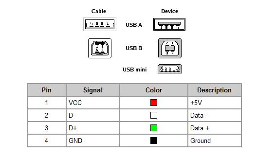 Usbcablepinout on Iphone Usb Cable Wiring Diagram